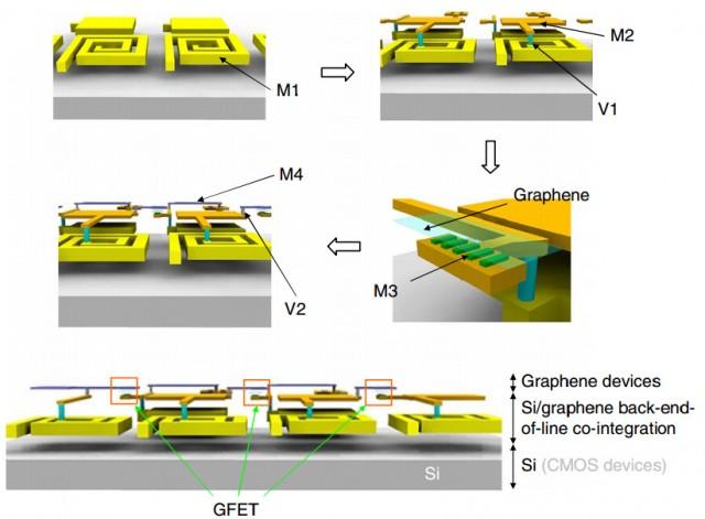 estructura chip grafeno