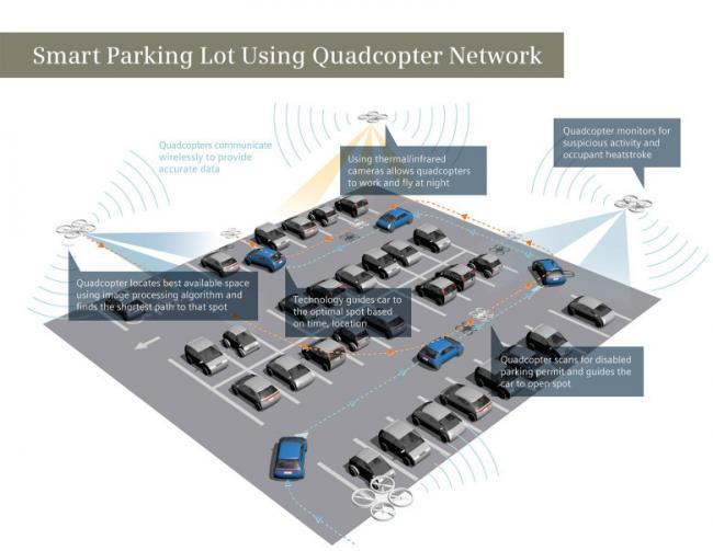 ¿Buscas dónde aparcar? Un Drone lo encuentra por ti