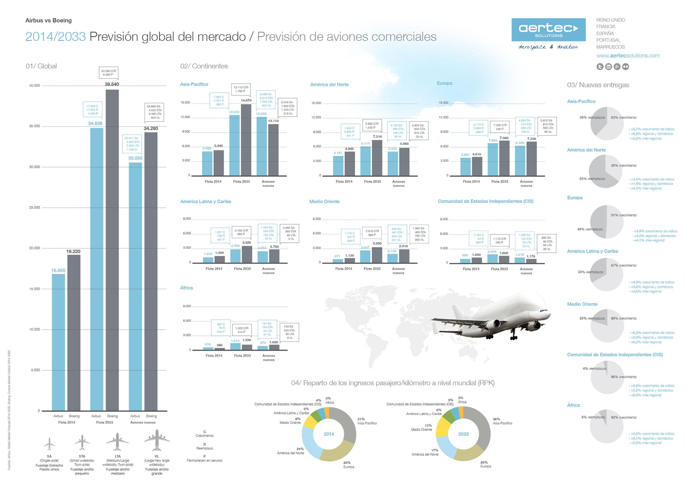 previsión del mercado aeronáutico español